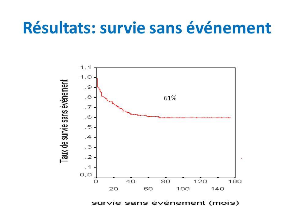 Résultats: survie sans événement 61%