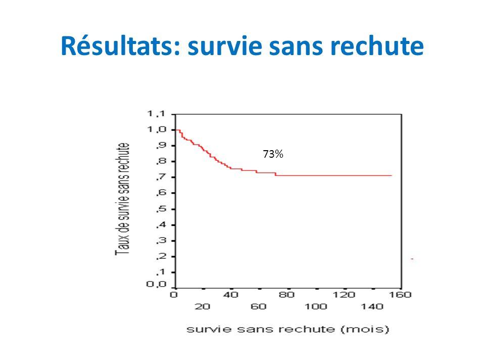 Résultats: survie sans rechute 73%