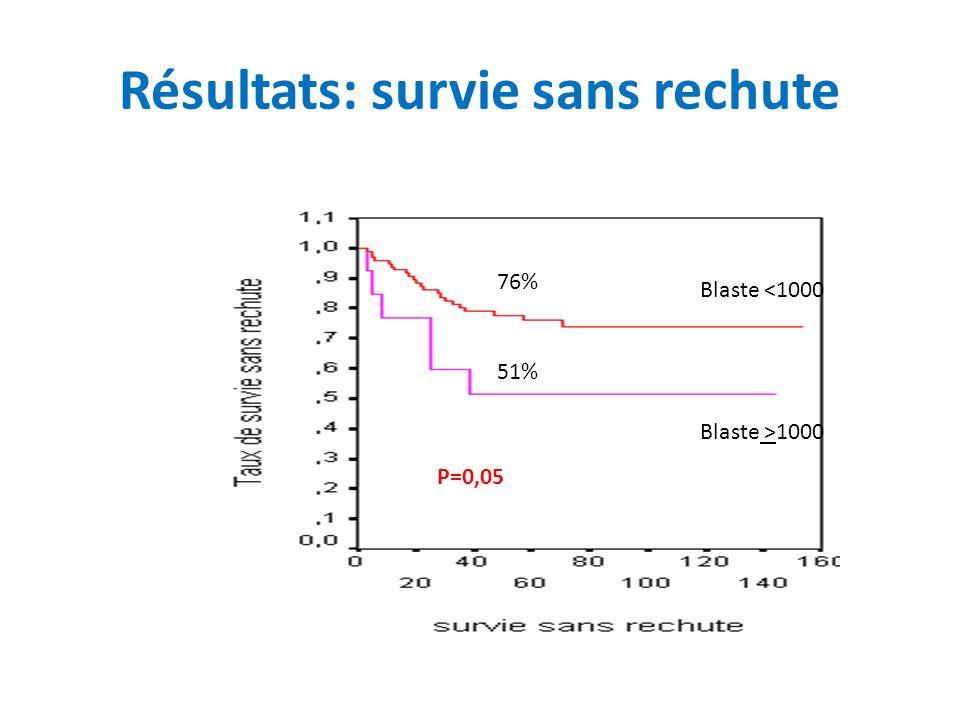 Résultats: survie sans rechute 76% 51% P=0,05 Blaste <1000 Blaste >1000