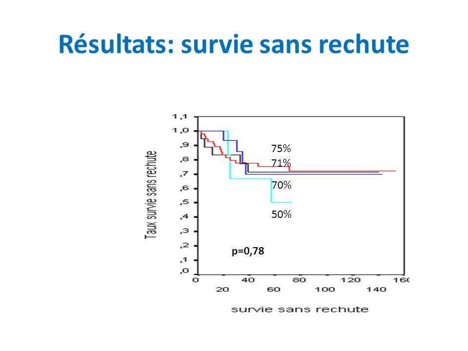 Résultats: survie sans rechute 75% 70% 50% 71% p=0,78