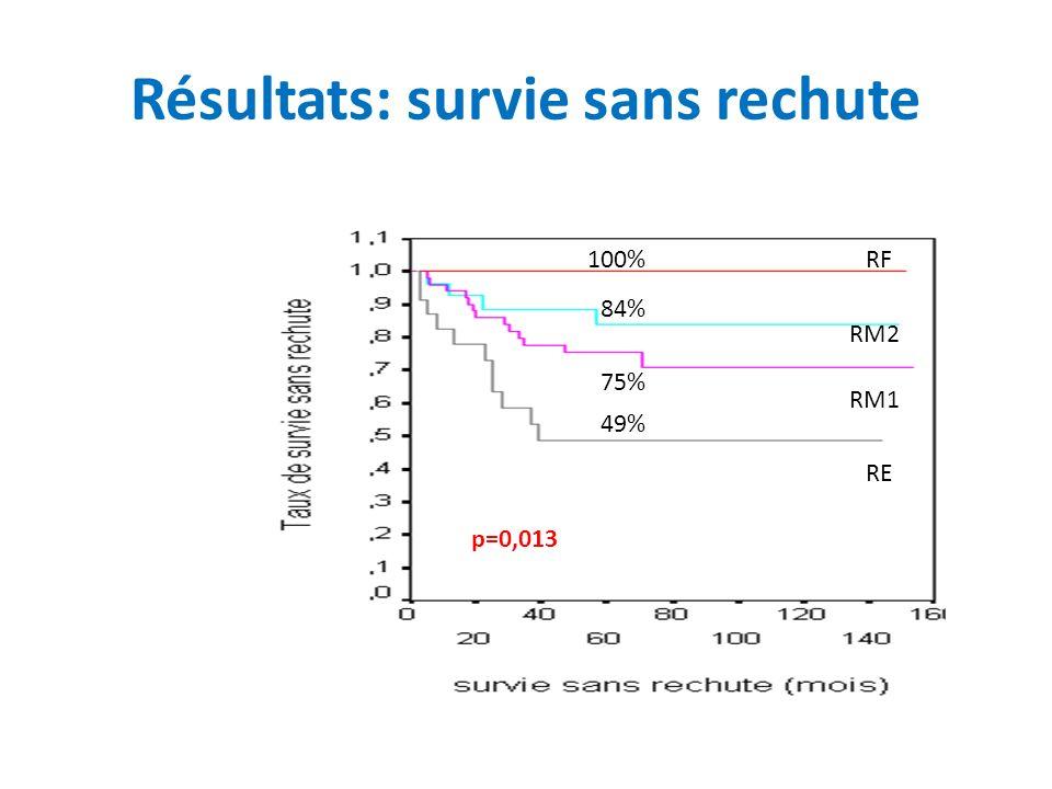 Résultats: survie sans rechute 100% 84% 75% 49% p=0,013 RF RM1 RM2 RE