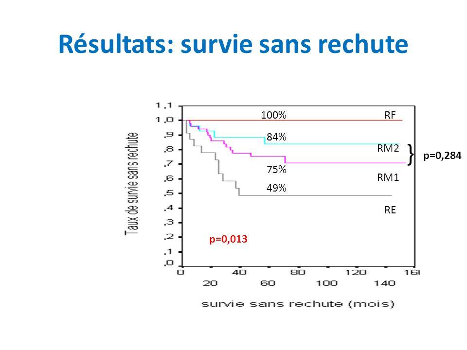 Résultats: survie sans rechute 100% 84% 75% 49% p=0,013 RF RM1 RM2 RE } p=0,284