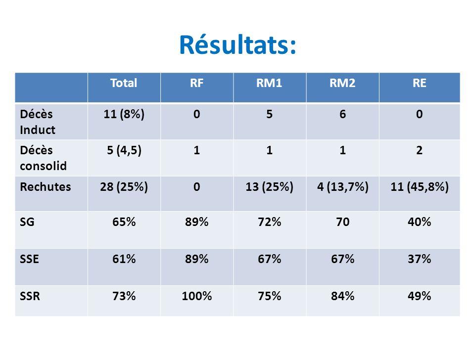Résultats: TotalRFRM1RM2RE Décès Induct 11 (8%)0560 Décès consolid 5 (4,5)1112 Rechutes28 (25%)013 (25%)4 (13,7%)11 (45,8%) SG65%89%72%7040% SSE61%89%67% 37% SSR73%100%75%84%49%