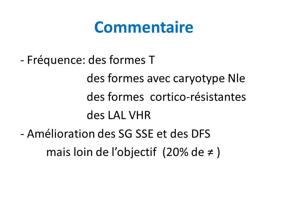Commentaire - Fréquence: des formes T des formes avec caryotype Nle des formes cortico-résistantes des LAL VHR - Amélioration des SG SSE et des DFS ma