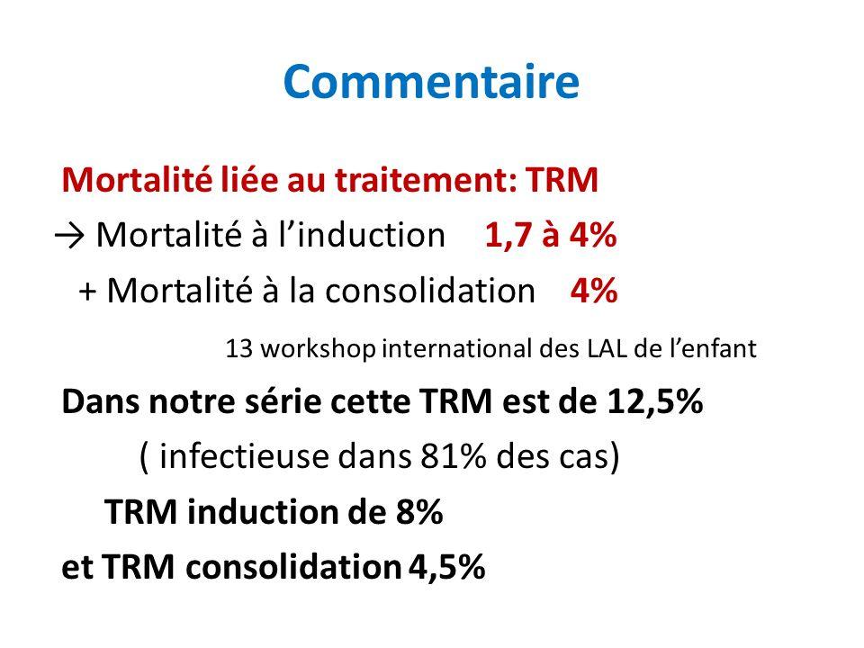Mortalité liée au traitement: TRM Mortalité à linduction 1,7 à 4% + Mortalité à la consolidation 4% 13 workshop international des LAL de lenfant Dans notre série cette TRM est de 12,5% ( infectieuse dans 81% des cas) TRM induction de 8% et TRM consolidation 4,5%