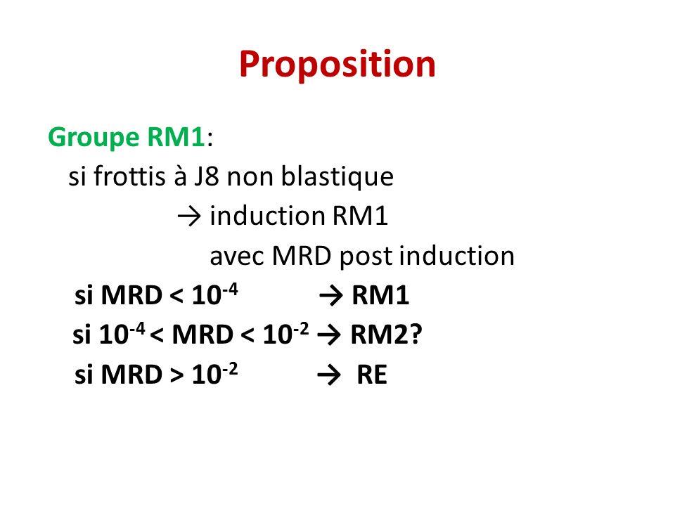 Proposition Groupe RM1: si frottis à J8 non blastique induction RM1 avec MRD post induction si MRD < 10 -4 RM1 si 10 -4 < MRD < 10 -2 RM2.