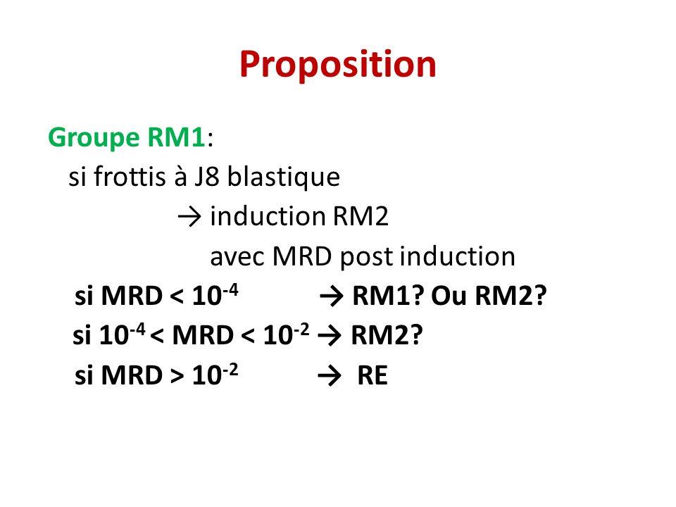 Proposition Groupe RM1: si frottis à J8 blastique induction RM2 avec MRD post induction si MRD < 10 -4 RM1.