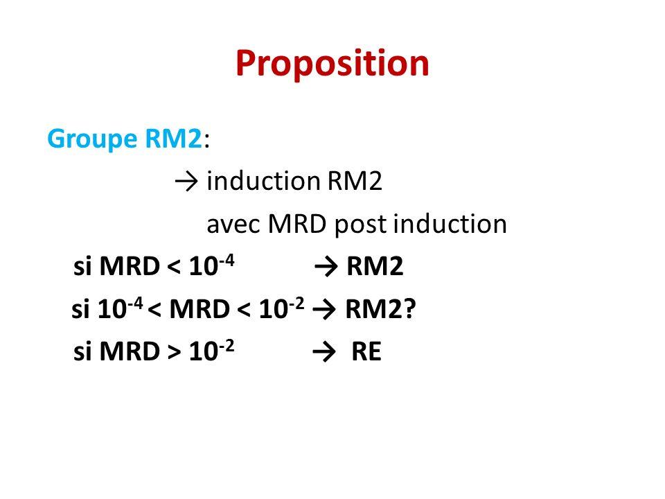Proposition Groupe RM2: induction RM2 avec MRD post induction si MRD < 10 -4 RM2 si 10 -4 < MRD < 10 -2 RM2? si MRD > 10 -2 RE