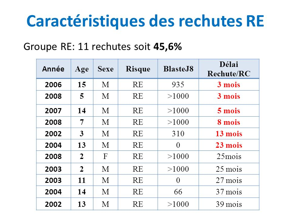 Année AgeSexeRisqueBlasteJ8 Délai Rechute/RC 2006 15MRE9353 mois 2008 5MRE>10003 mois 2007 14MRE>10005 mois 2008 7MRE>10008 mois 2002 3MRE31013 mois 2004 13MRE023 mois 2008 2FRE>100025mois 2003 2MRE>100025 mois 2003 11MRE027 mois 2004 14MRE6637 mois 2002 13MRE>100039 mois Caractéristiques des rechutes RE Groupe RE: 11 rechutes soit 45,6%