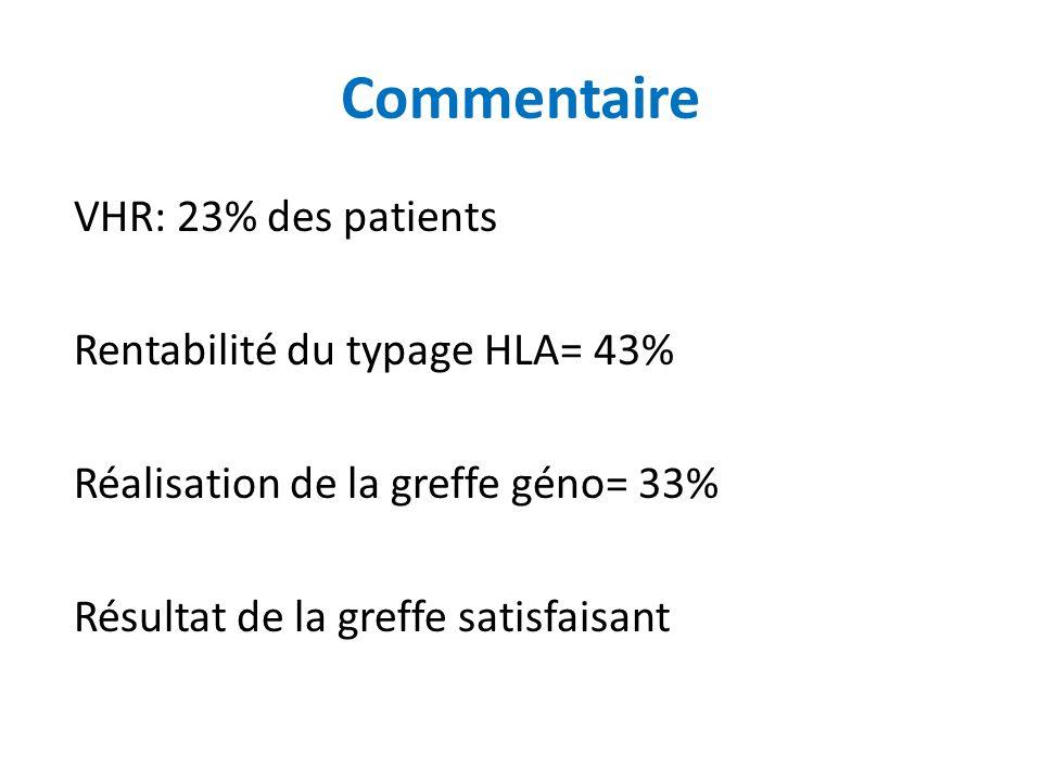 VHR: 23% des patients Rentabilité du typage HLA= 43% Réalisation de la greffe géno= 33% Résultat de la greffe satisfaisant Commentaire