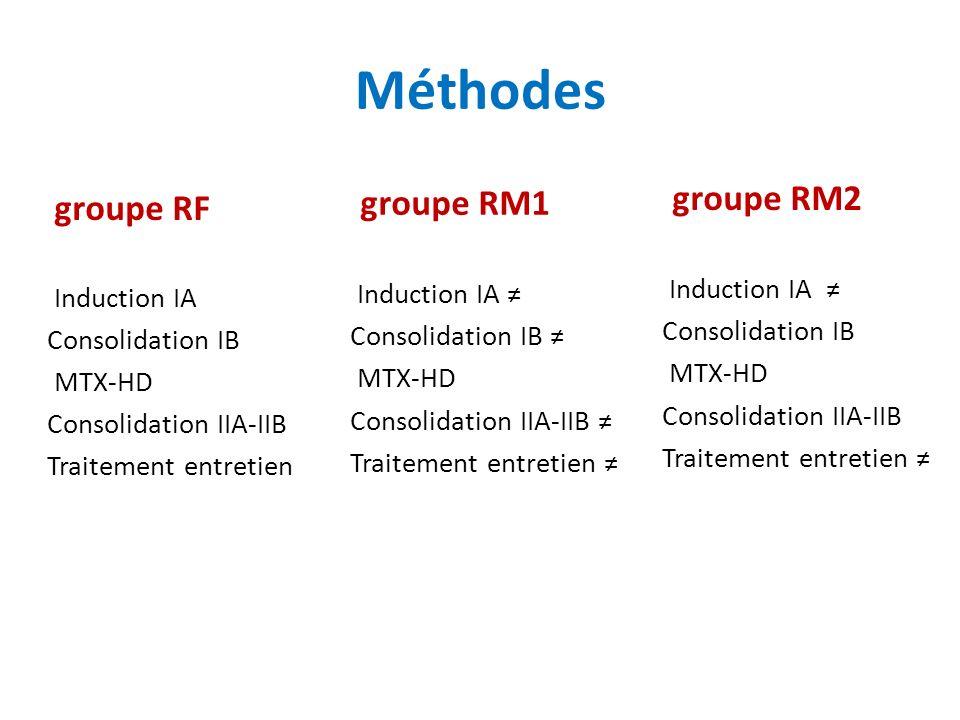 groupe RF Induction IA Consolidation IB MTX-HD Consolidation IIA-IIB Traitement entretien Méthodes groupe RM1 Induction IA Consolidation IB MTX-HD Consolidation IIA-IIB Traitement entretien groupe RM2 Induction IA Consolidation IB MTX-HD Consolidation IIA-IIB Traitement entretien