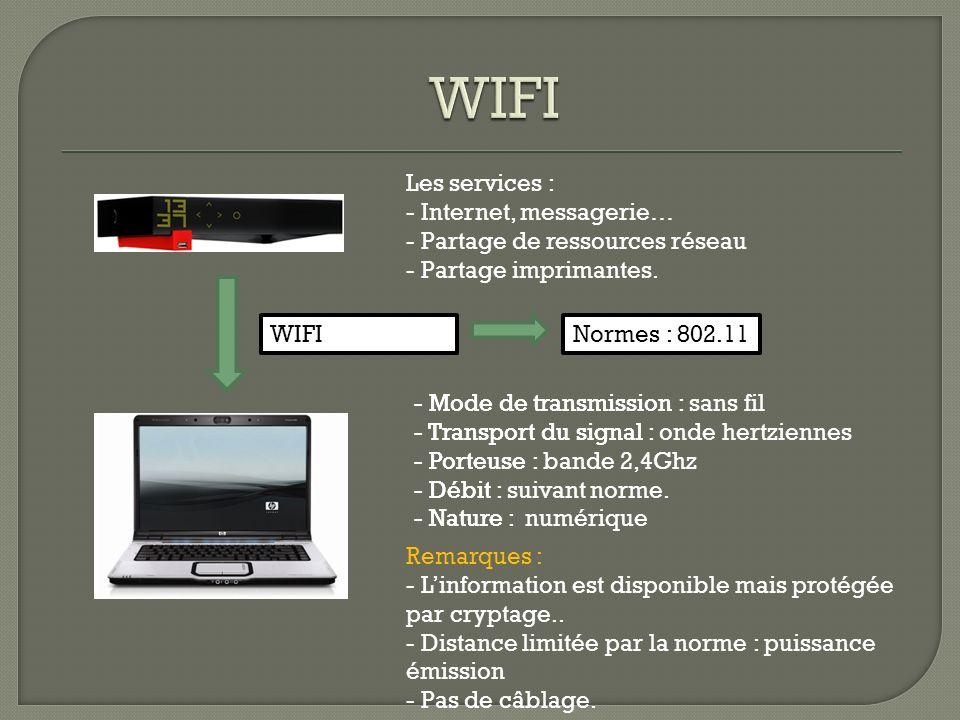 - Mode de transmission : sans fil - Transport du signal : onde hertziennes - Porteuse : bande 2,4Ghz - Débit : suivant norme. - Nature : numérique - M
