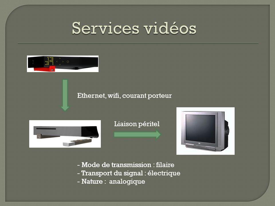 Ethernet, wifi, courant porteur - Mode de transmission : filaire - Transport du signal : électrique - Nature : analogique - Mode de transmission : - T