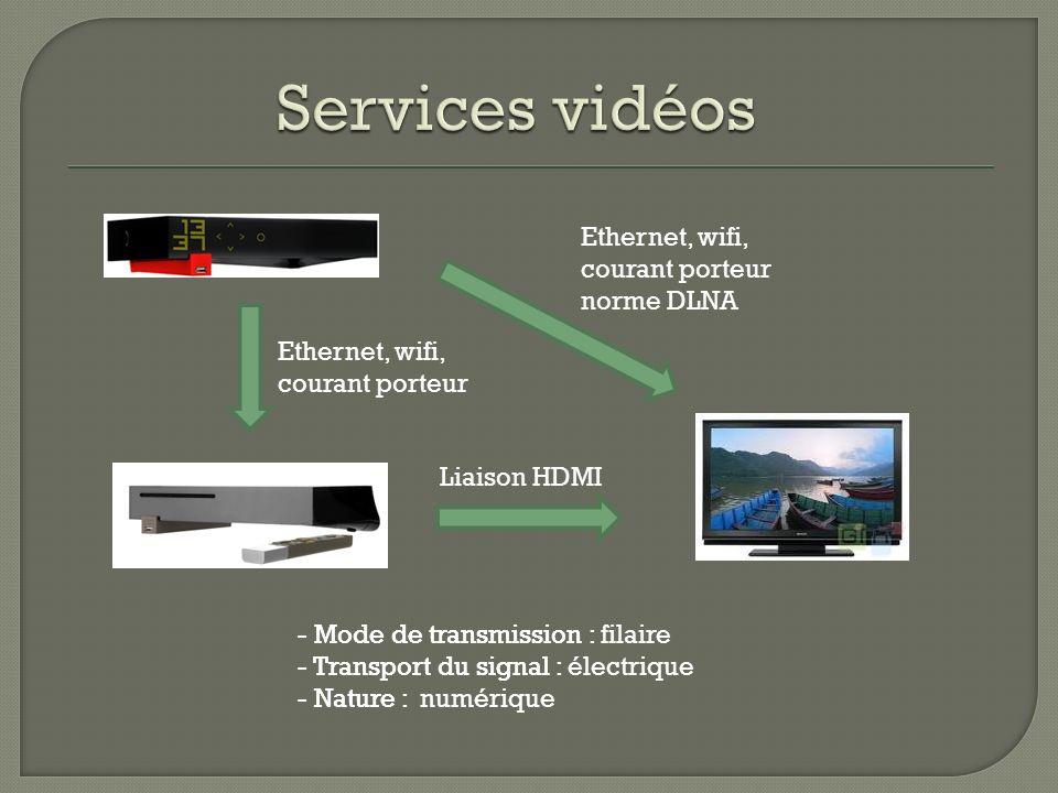 Ethernet, wifi, courant porteur - Mode de transmission : filaire - Transport du signal : électrique - Nature : numérique - Mode de transmission : - Tr