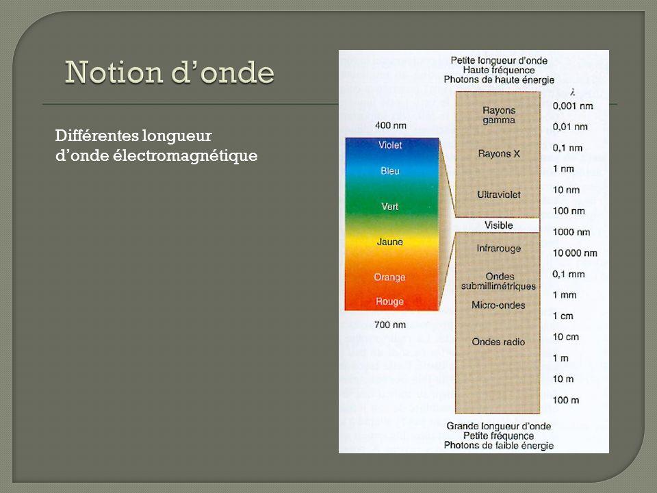 Différentes longueur donde électromagnétique