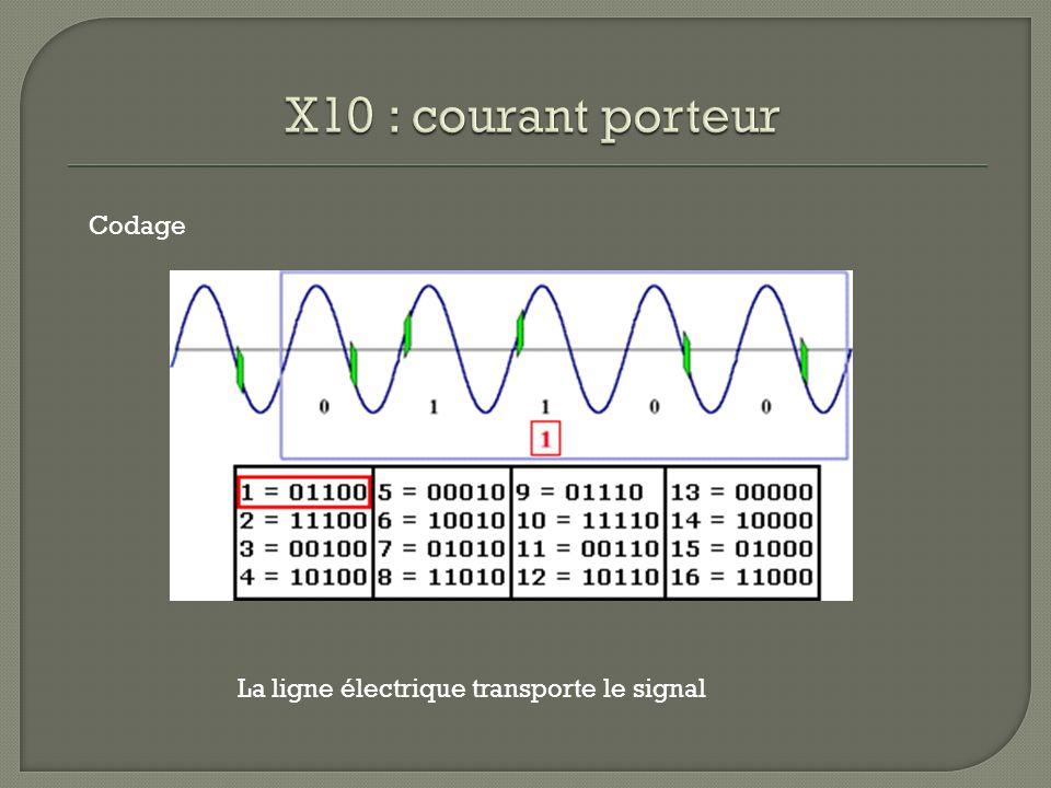 Codage La ligne électrique transporte le signal