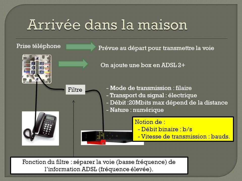 - Mode de transmission : - Transport du signal : - Débit : - Nature : Prise téléphone - Mode de transmission : filaire - Transport du signal : électri