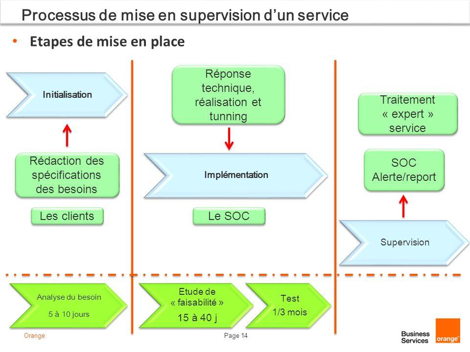 Page 14Orange Processus de mise en supervision dun service Analyse du besoin 5 à 10 jours Etude de « faisabilité » 15 à 40 j Test 1/3 mois Initialisat