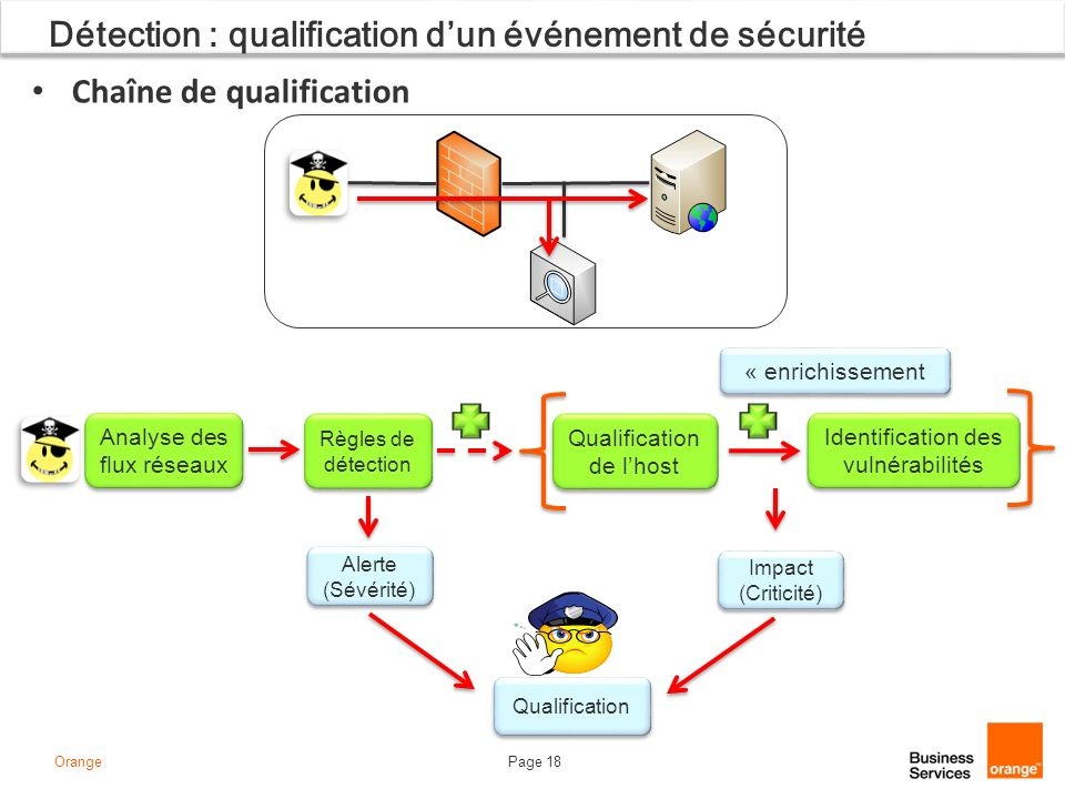 Page 18Orange Détection : qualification dun événement de sécurité Chaîne de qualification Identification des vulnérabilités Identification des vulnéra