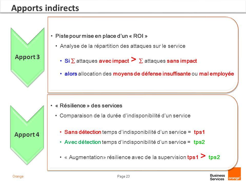 Page 23Orange Apports indirects Apport 3 Piste pour mise en place dun « ROI » Analyse de la répartition des attaques sur le service Si attaques avec i