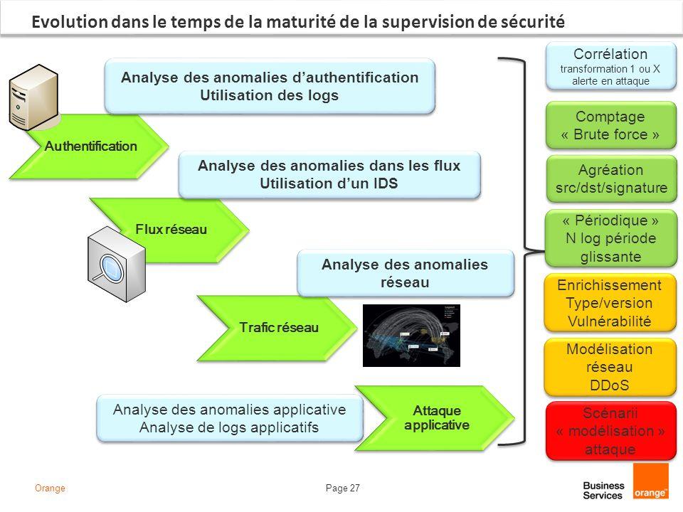 Page 27Orange Evolution dans le temps de la maturité de la supervision de sécurité Authentification Analyse des anomalies dauthentification Utilisatio