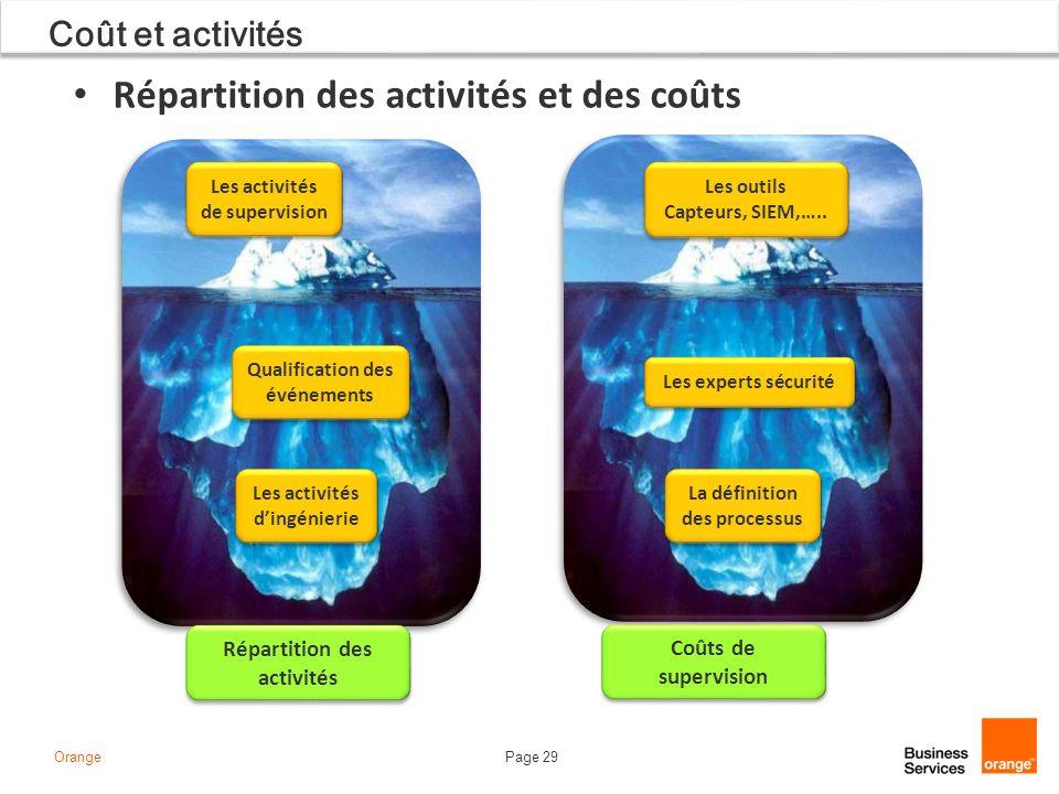 Page 29Orange Coût et activités Répartition des activités et des coûts Les activités de supervision Qualification des événements Les activités dingéni