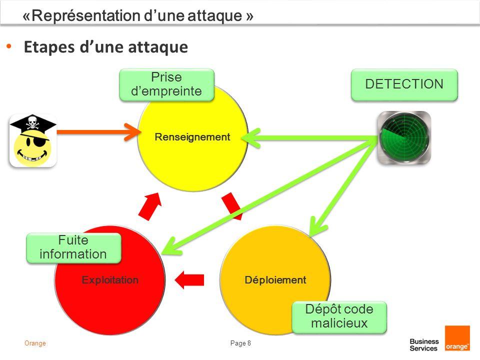 Page 8Orange RenseignementDéploiementExploitation «Représentation dune attaque » Etapes dune attaque DETECTION Prise dempreinte Fuite information Dépô