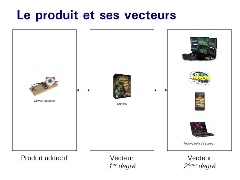 Le produit et ses vecteurs Produit addictifVecteur 1 er degré Vecteur 2 ème degré Stimuli salients Logiciel Technologie de support