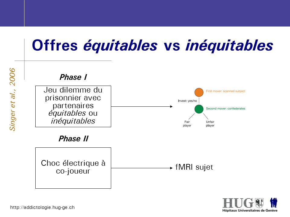 http://addictologie.hug-ge.ch Offres équitables vs inéquitables Singer et al., 2006 Jeu dilemme du prisonnier avec partenaires équitables ou inéquitab