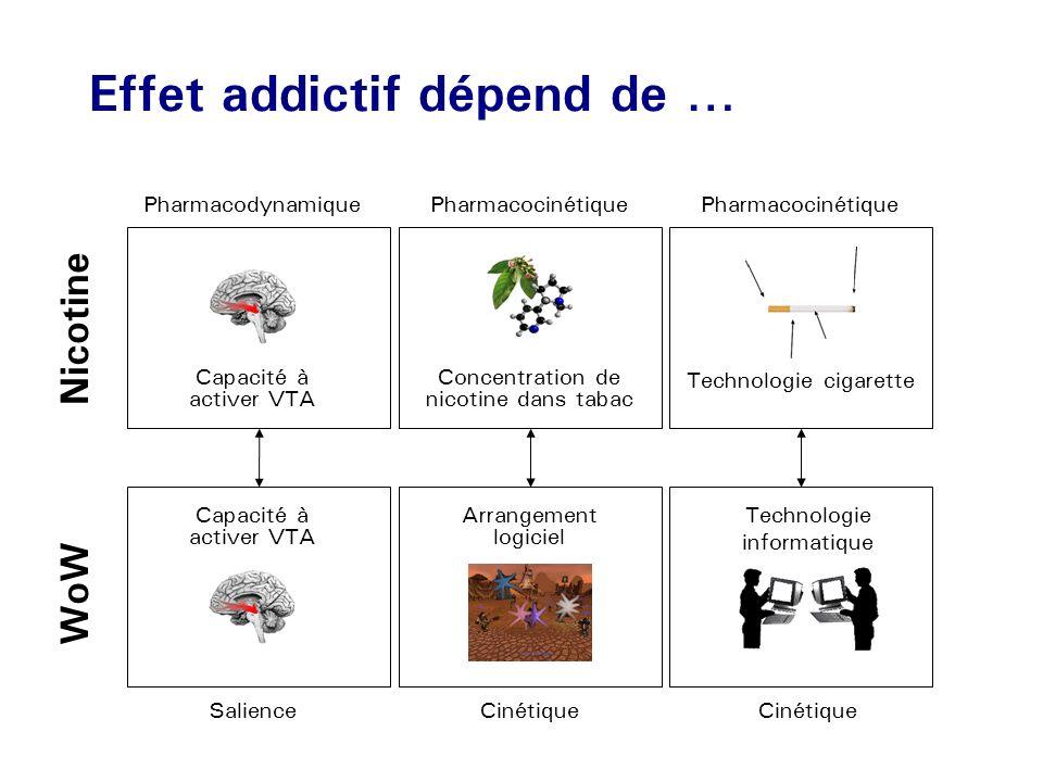 Effet addictif dépend de … Capacité à activer VTA Concentration de nicotine dans tabac Technologie cigarette Nicotine WoW SalienceCinétique Pharmacody