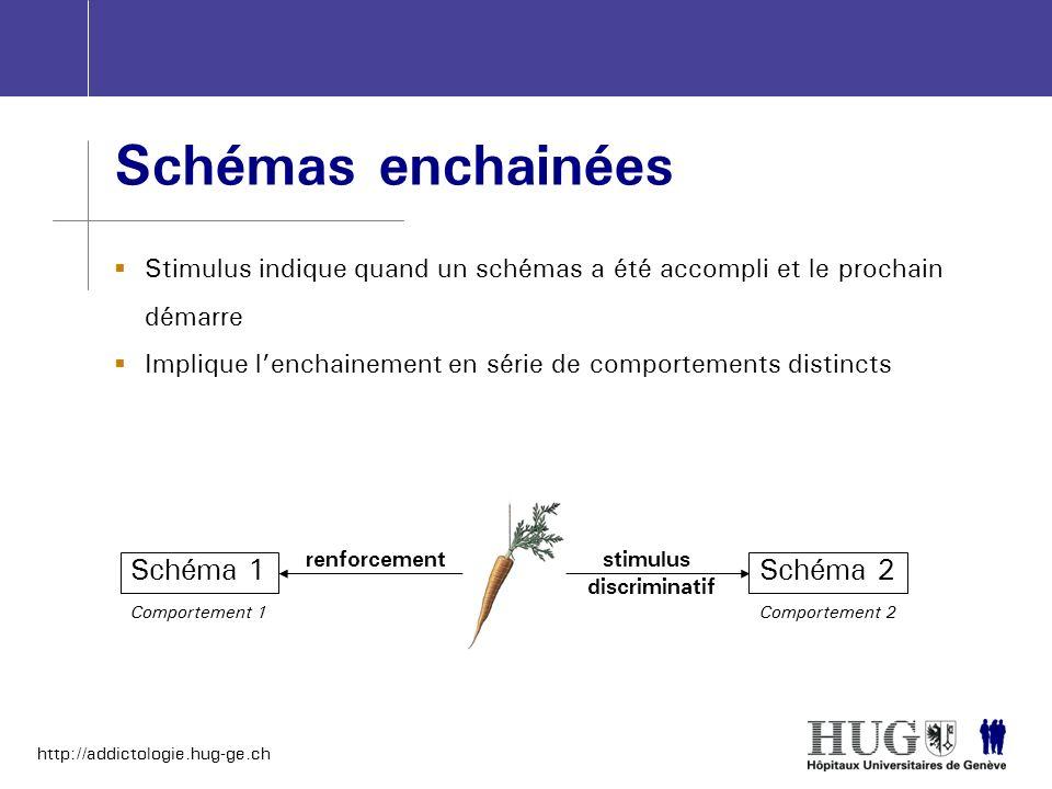 http://addictologie.hug-ge.ch Schémas enchainées Stimulus indique quand un schémas a été accompli et le prochain démarre Implique lenchainement en sér