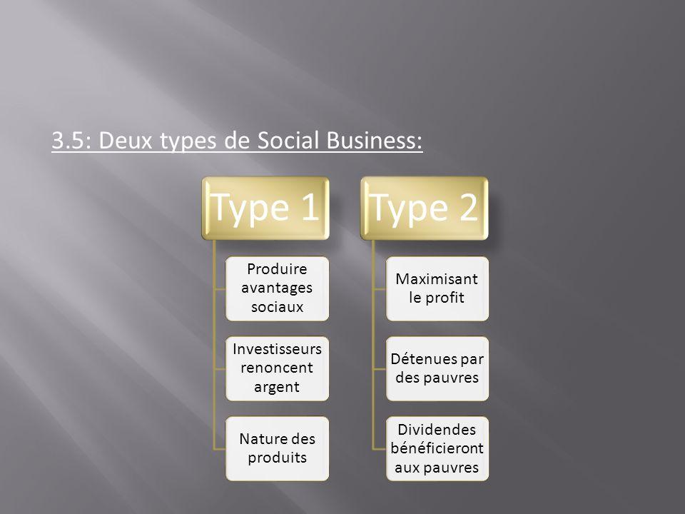 3.5: Deux types de Social Business: Type 1 Produire avantages sociaux Investisseurs renoncent argent Nature des produits Type 2 Maximisant le profit D
