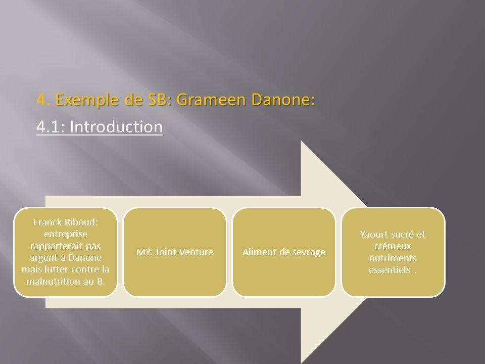 Exemple de SB: Grameen Danone: 4. Exemple de SB: Grameen Danone: 4.1: Introduction Franck Riboud: entreprise rapporterait pas argent à Danone mais lut