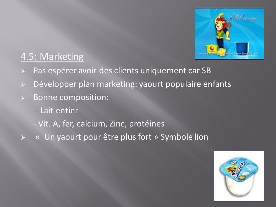 4.5: Marketing Pas espérer avoir des clients uniquement car SB Développer plan marketing: yaourt populaire enfants Bonne composition: - Lait entier -