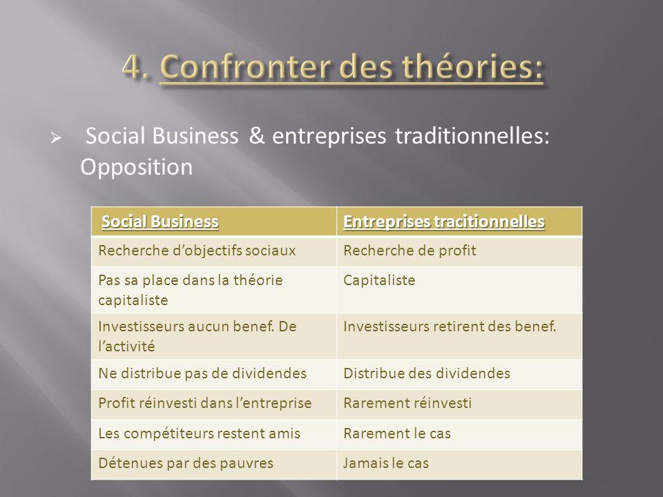 Social Business & entreprises traditionnelles: Opposition Social Business Entreprises tracitionnelles Recherche dobjectifs sociauxRecherche de profit