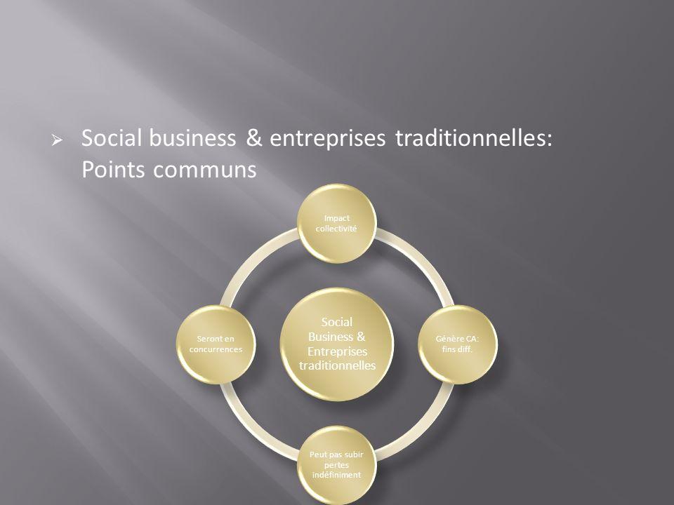 Social business & entreprises traditionnelles: Points communs Social Business & Entreprises traditionnelles Impact collectivité Génère CA: fins diff.