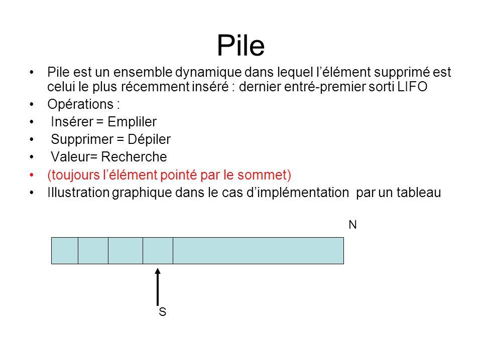 Pile Pile est un ensemble dynamique dans lequel lélément supprimé est celui le plus récemment inséré : dernier entré-premier sorti LIFO Opérations : I