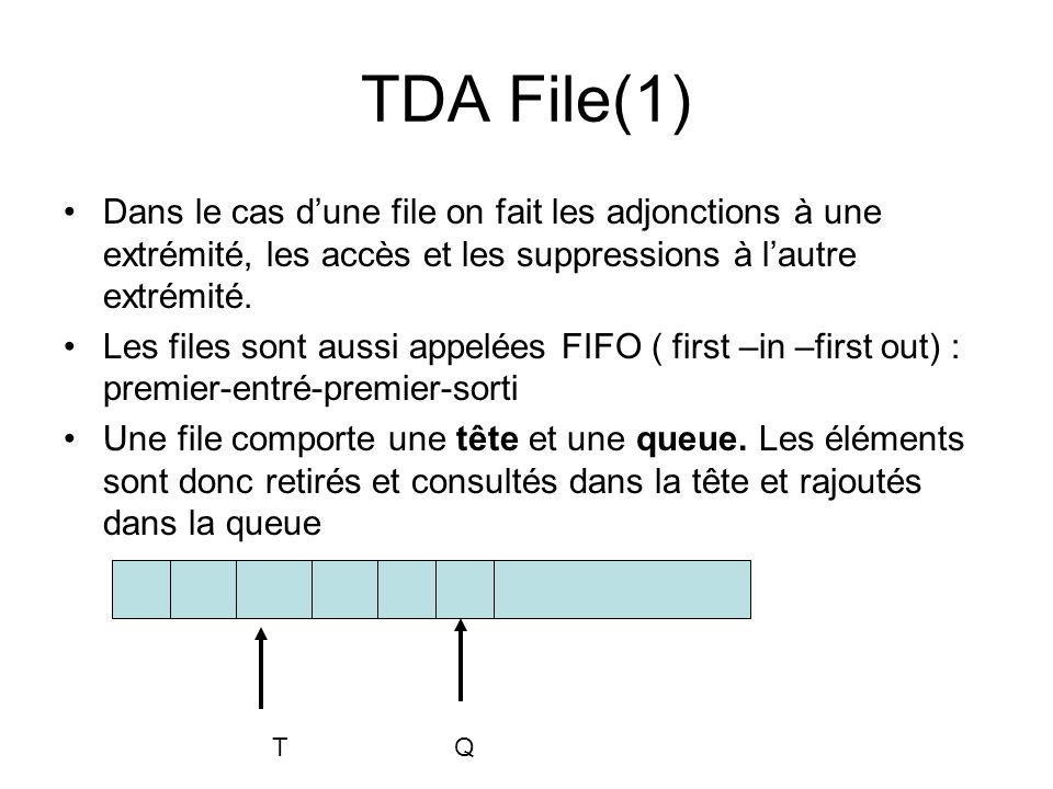 TDA File(1) Dans le cas dune file on fait les adjonctions à une extrémité, les accès et les suppressions à lautre extrémité. Les files sont aussi appe