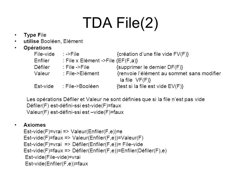 TDA File(2) Type File utilise Booléen, Elément Opérations File-vide : ->File {création dune file vide FV(F)} Enfiler : File x Elément ->File {EF(F,a)}