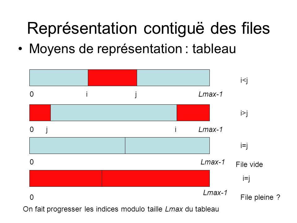Représentation contiguë des files Moyens de représentation : tableau On fait progresser les indices modulo taille Lmax du tableau 0 0 0 0 i i Lmax-1 j