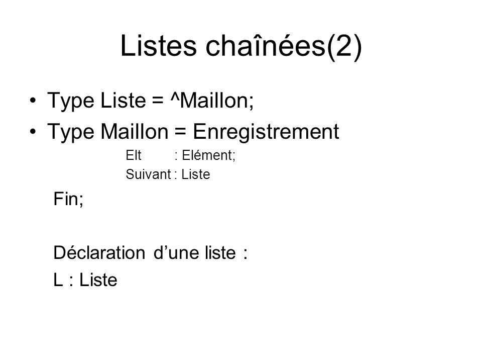 Listes chaînées(2) Type Liste = ^Maillon; Type Maillon = Enregistrement Elt : Elément; Suivant : Liste Fin; Déclaration dune liste : L : Liste