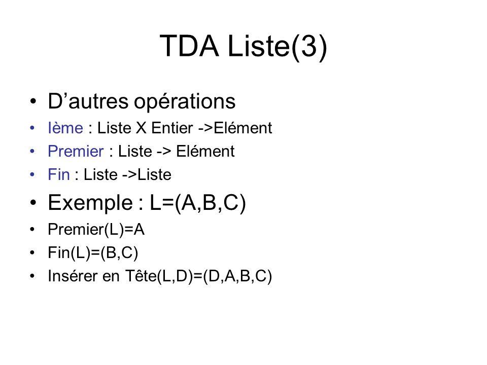 TDA Liste(3) Dautres opérations Ième : Liste X Entier ->Elément Premier : Liste -> Elément Fin : Liste ->Liste Exemple : L=(A,B,C) Premier(L)=A Fin(L)