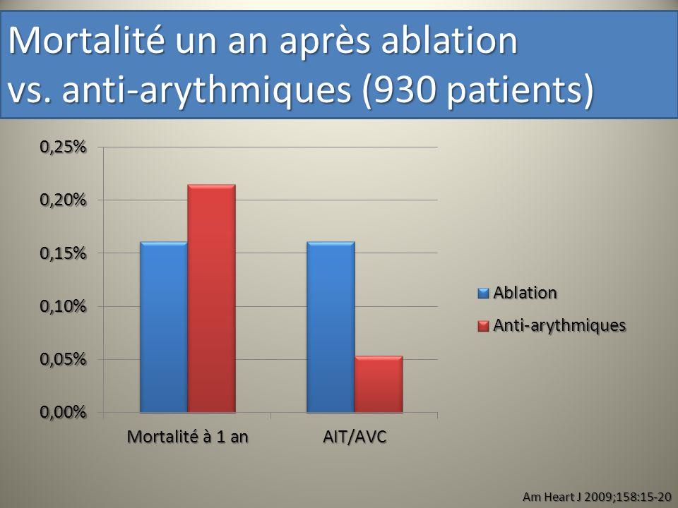 Am Heart J 2009;158:15-20 Mortalité un an après ablation vs. anti-arythmiques (930 patients)