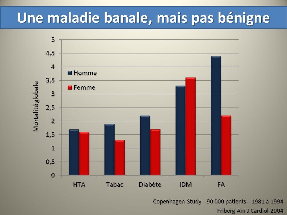 Copenhagen Study - 90 000 patients - 1981 à 1994 Friberg Am J Cardiol 2004 Une maladie banale, mais pas bénigne Mortalité globale