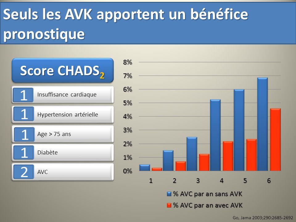 Insuffisance cardiaque Hypertension artérielle Age > 75 ans Diabète AVC Score CHADS 2 Go, Jama 2003;290:2685-2692 Seuls les AVK apportent un bénéfice