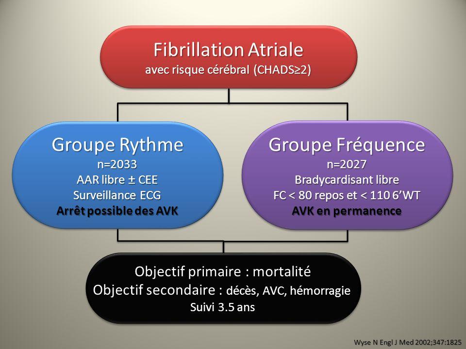 Fibrillation Atriale avec risque cérébral (CHADS2) Fibrillation Atriale avec risque cérébral (CHADS2) Groupe Rythme n=2033 AAR libre ± CEE Surveillanc