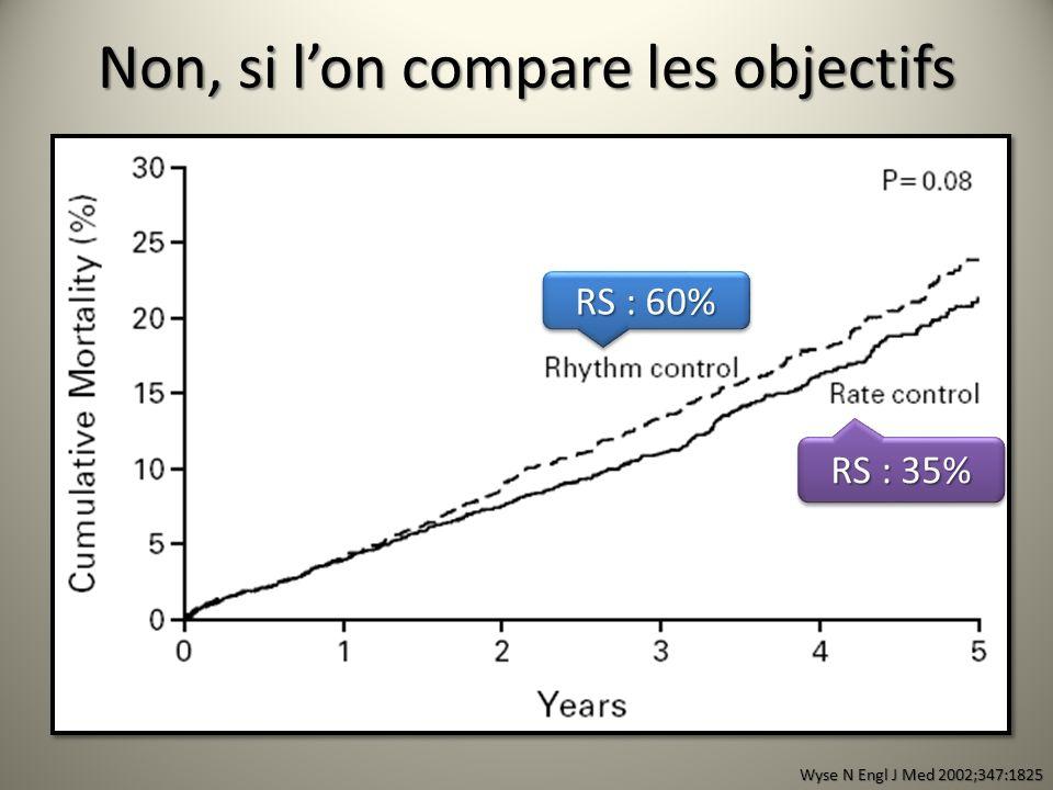 RRpAVC/AIT1.70<0.0001 Ins.Cardiaque1.57<0.0001 Anti-arythmiques1.490.0005 pAVK0,50<0.0001 Rythme sinusal 0,53<0.0001 Analyse post-hoc AFFIRM - Circulation 2004;109:1509 Facteurs de bon pronostic Facteurs Facteurs de mauvais pronostic Facteurs Oui, si les objectifs sont atteints