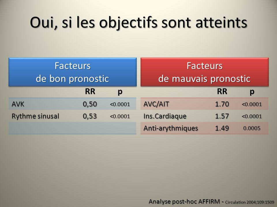 RRpAVC/AIT1.70<0.0001 Ins.Cardiaque1.57<0.0001 Anti-arythmiques1.490.0005 pAVK0,50<0.0001 Rythme sinusal 0,53<0.0001 Analyse post-hoc AFFIRM - Circula