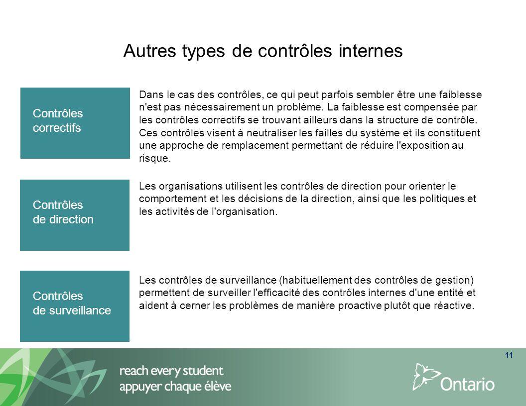 Autres types de contrôles internes 11 Les organisations utilisent les contrôles de direction pour orienter le comportement et les décisions de la dire