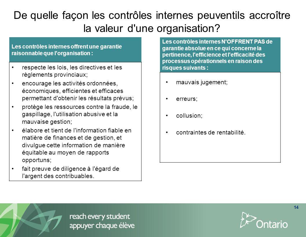 Cadre du COSO Conscience d une organisation en matière de contrôle.